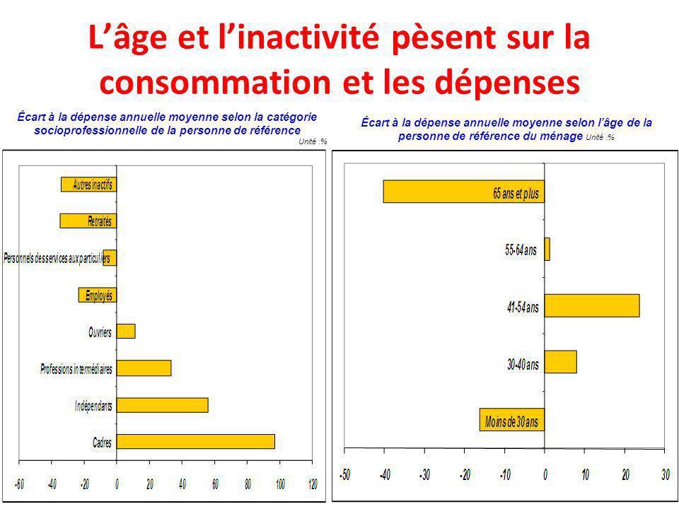 Lâge et linactivité pèsent sur la consommation et les dépenses Écart à la dépense annuelle moyenne selon la catégorie socioprofessionnelle de la perso
