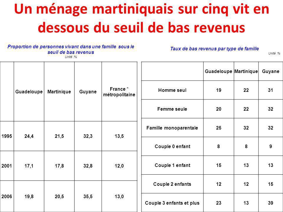 Un ménage martiniquais sur cinq vit en dessous du seuil de bas revenus Proportion de personnes vivant dans une famille sous le seuil de bas revenus Un