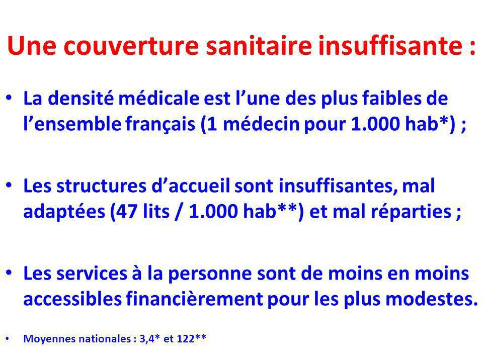 Une couverture sanitaire insuffisante : La densité médicale est lune des plus faibles de lensemble français (1 médecin pour 1.000 hab*) ; Les structur