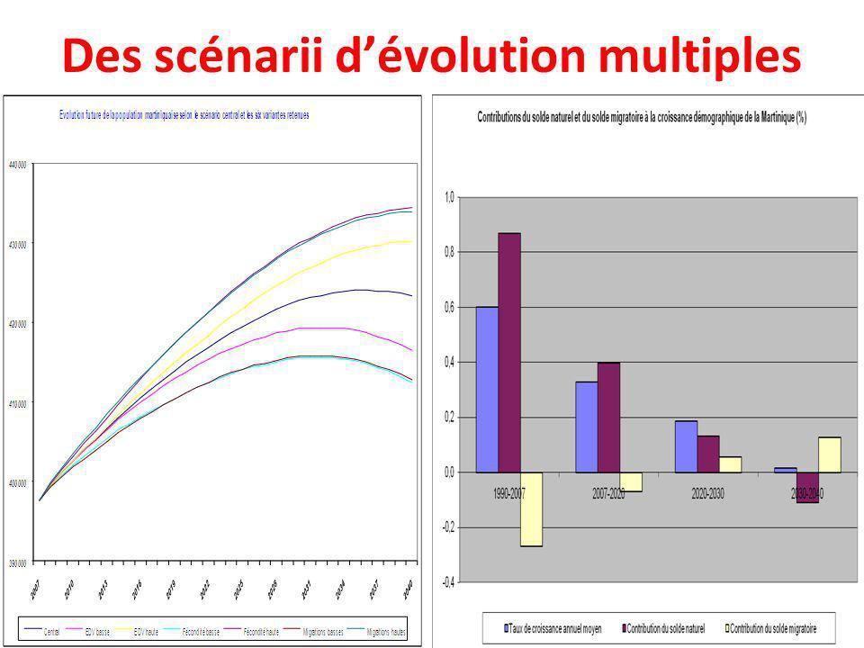 Des scénarii dévolution multiples