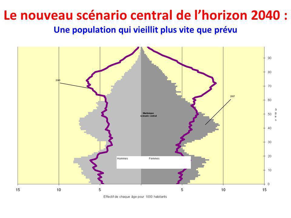 Le nouveau scénario central de lhorizon 2040 : Une population qui vieillit plus vite que prévu