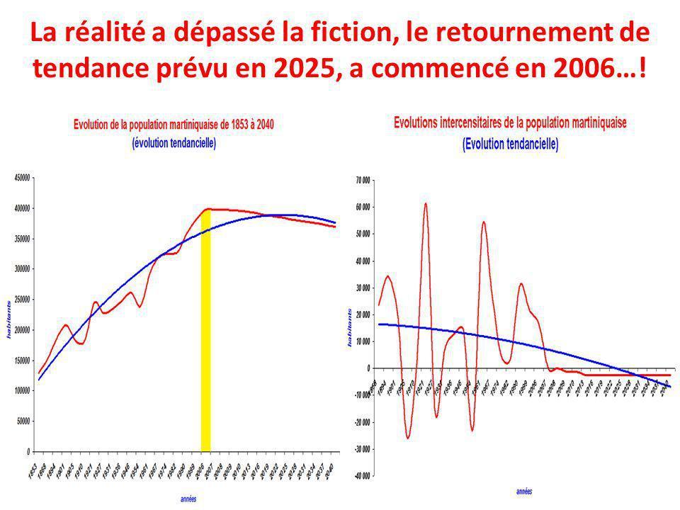 La réalité a dépassé la fiction, le retournement de tendance prévu en 2025, a commencé en 2006…!