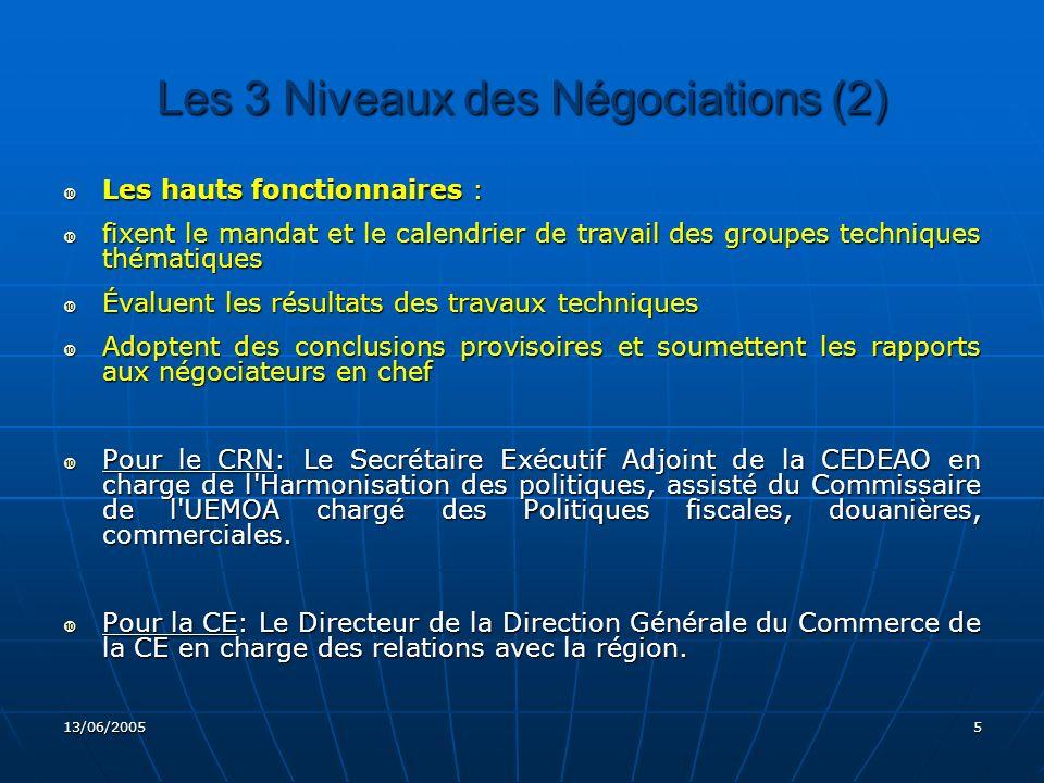 13/06/20056 Les 3 Niveaux des Négociations (3) Les experts et/ou groupes techniques thématiques Les experts et/ou groupes techniques thématiques Pour le CRN: les Directeurs en charge du Commerce du Secrétariat Exécutif de la CEDEAO et de la Commission de l UEMOA Pour le CRN: les Directeurs en charge du Commerce du Secrétariat Exécutif de la CEDEAO et de la Commission de l UEMOA Pour la CE: représentants des Directions Générales du Commerce, du Développement et d autres directions générales en fonction du thème des négociations.