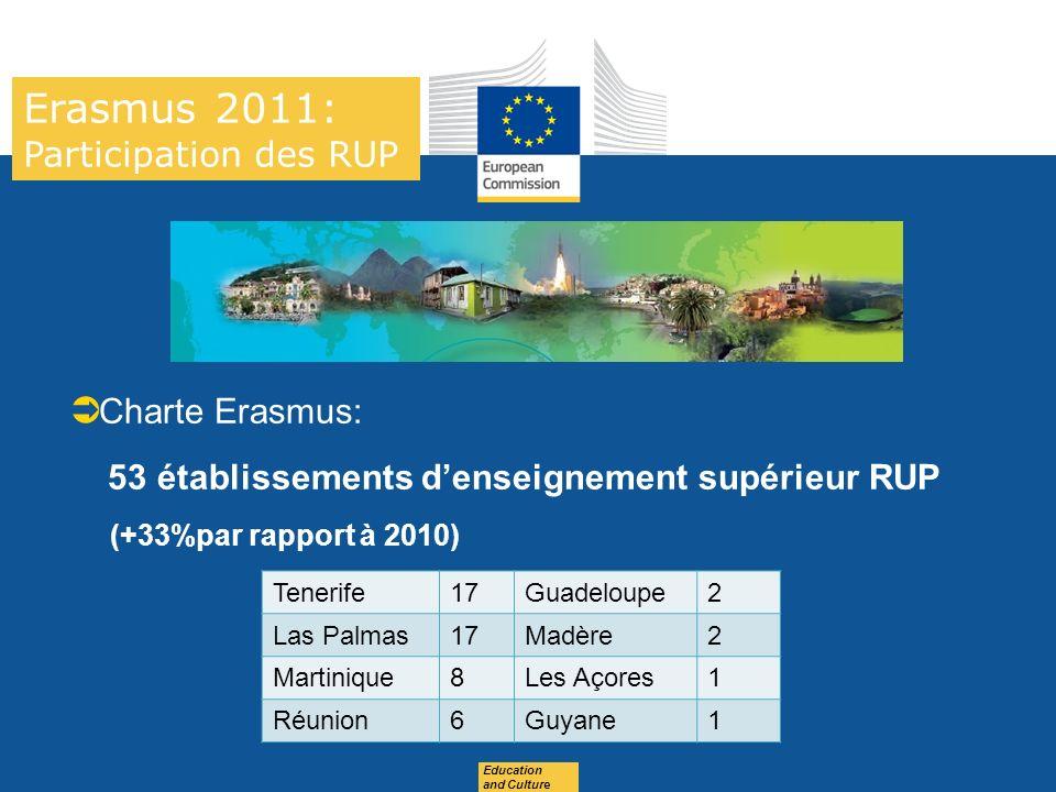 Date: in 12 pts Erasmus 2011: Participation des RUP 2 EES Charte Erasmus: 53 établissements denseignement supérieur RUP (+33%par rapport à 2010) Tenerife17Guadeloupe2 Las Palmas17Madère2 Martinique8Les Açores1 Réunion6Guyane1 Education and Culture