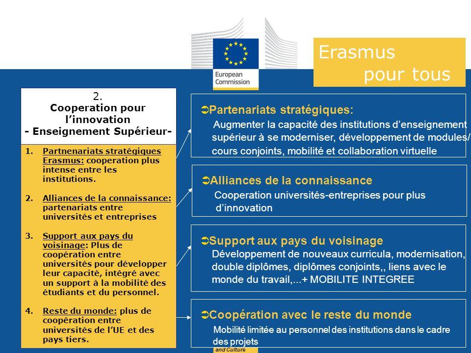 Date: in 12 pts Education and Culture 2. Cooperation pour linnovation - Enseignement Supérieur- 1.Partnenariats stratégiques Erasmus: cooperation plus