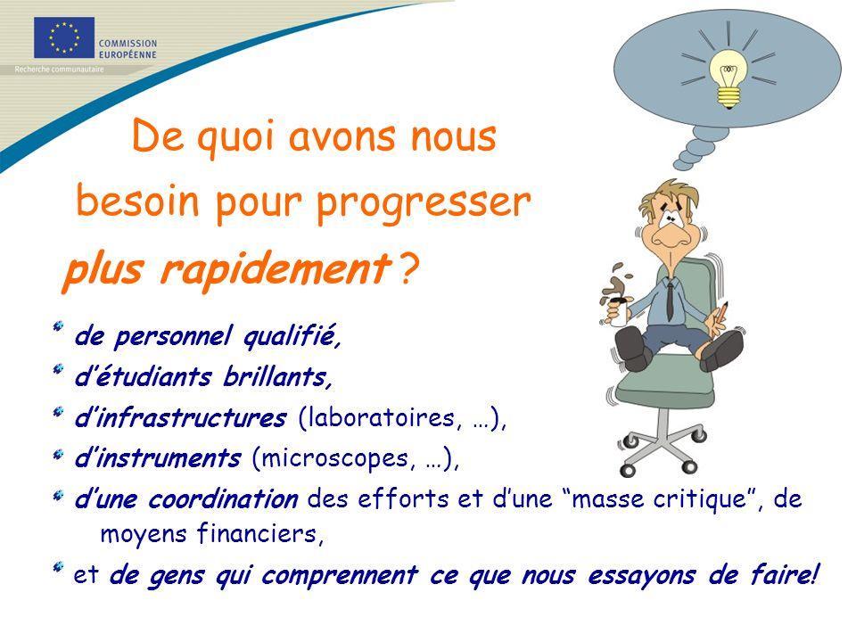 De quoi avons nous besoin pour progresser plus rapidement ? de personnel qualifié, détudiants brillants, dinfrastructures (laboratoires, …), dinstrume