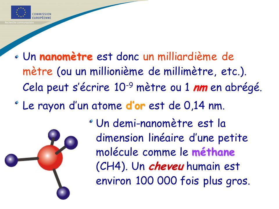 nanomètre nm Un nanomètre est donc un milliardième de mètre (ou un millionième de millimètre, etc.). Cela peut sécrire 10 -9 mètre ou 1 nm en abrégé.