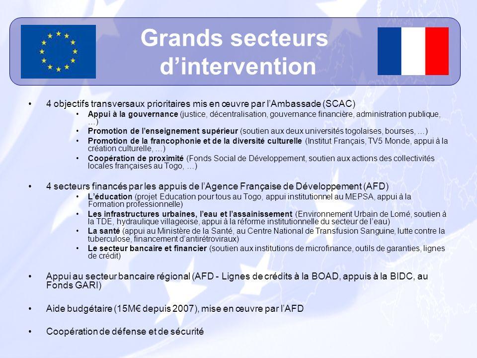 4 objectifs transversaux prioritaires mis en œuvre par lAmbassade (SCAC) Appui à la gouvernance (justice, décentralisation, gouvernance financière, ad