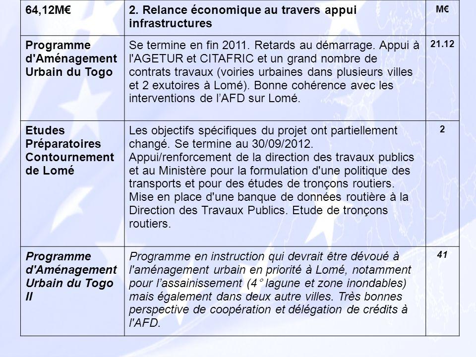 64,12M2. Relance économique au travers appui infrastructures M Programme d'Aménagement Urbain du Togo Se termine en fin 2011. Retards au démarrage. Ap