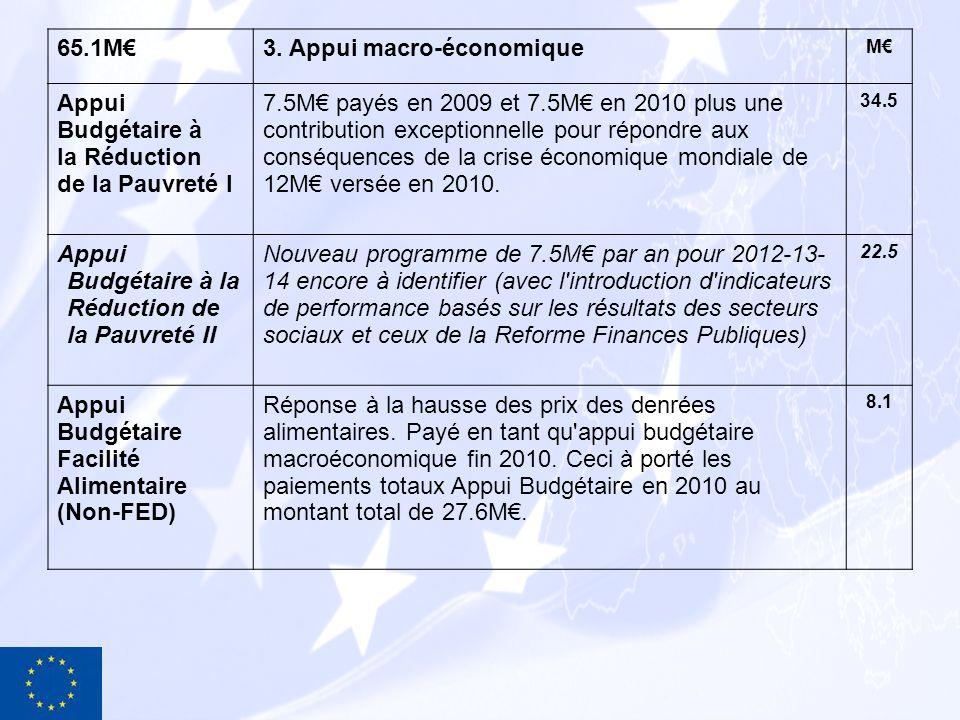 65.1M3. Appui macro-économique M Appui Budgétaire à la Réduction de la Pauvreté I 7.5M payés en 2009 et 7.5M en 2010 plus une contribution exceptionne