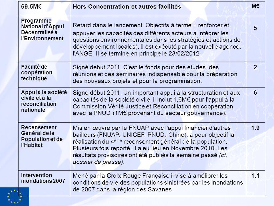 Hors Concentration et autres facilités (Suite) M Projet Grippe Aviaire Assistance au gouvernement du Togo dans la prévention et le contrôle de l Influenza Aviaire Hautement Pathogène (IAHP) (2008-2011) 2 Plusieurs projets Facilité Alimentaire (Non-FED mais important) Une enveloppe de 2,4 M est mis en œuvre par la FAO, visant la fourniture de semences améliorées et le renforcement structurel de la production céréalière.