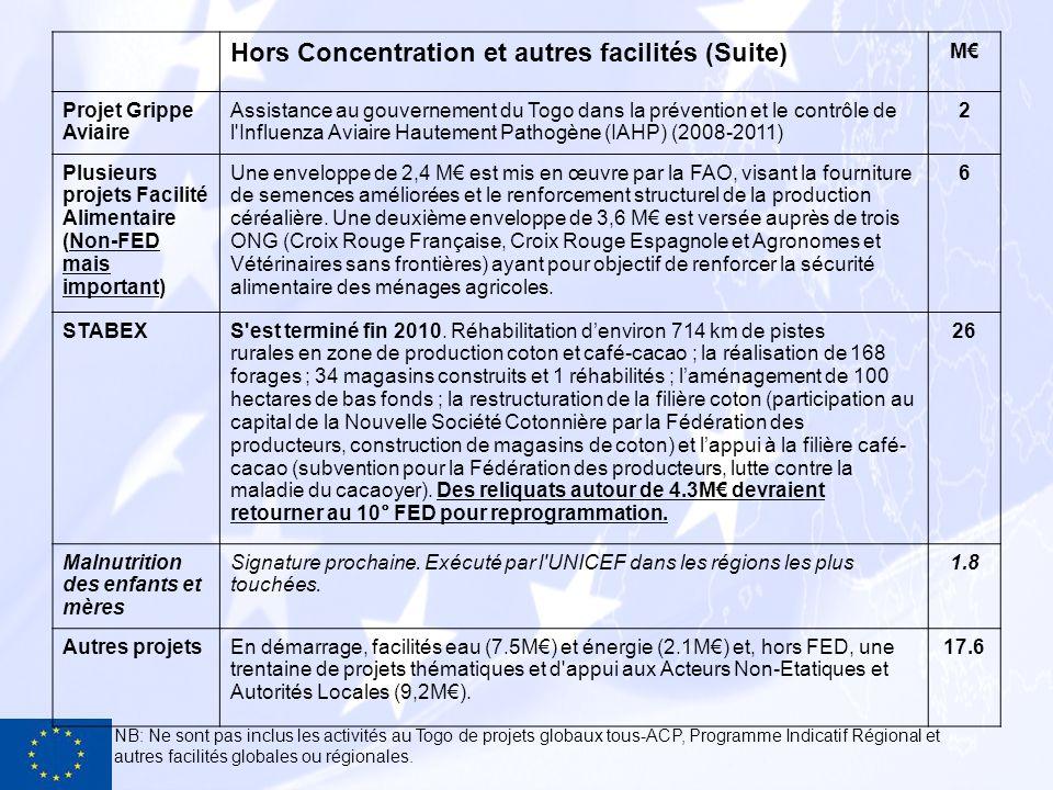 Hors Concentration et autres facilités (Suite) M Projet Grippe Aviaire Assistance au gouvernement du Togo dans la prévention et le contrôle de l'Influ