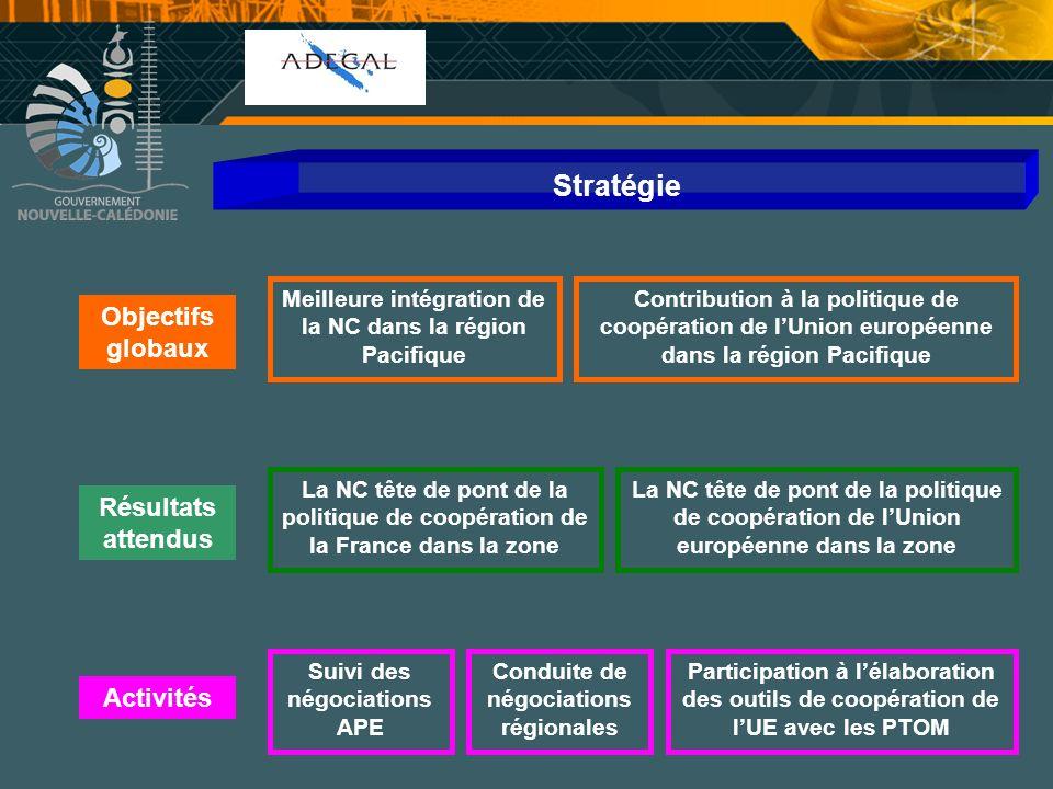Cellule Communication Stratégie Objectifs globaux Meilleure intégration de la NC dans la région Pacifique Contribution à la politique de coopération d