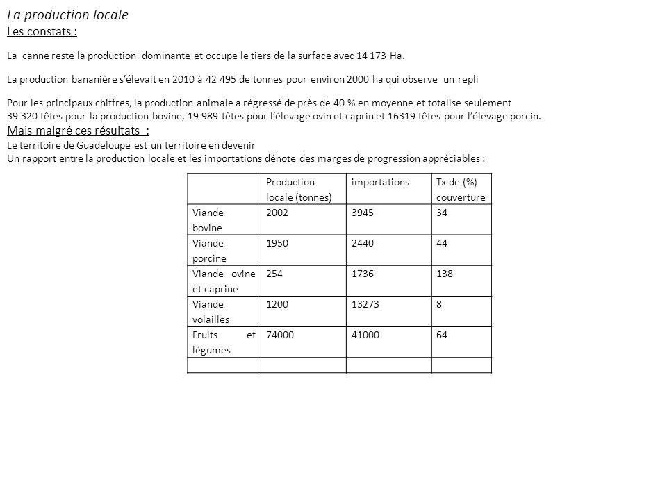 Production locale (tonnes) importations Tx de (%) couverture Viande bovine 2002394534 Viande porcine 1950244044 Viande ovine et caprine 2541736138 Via