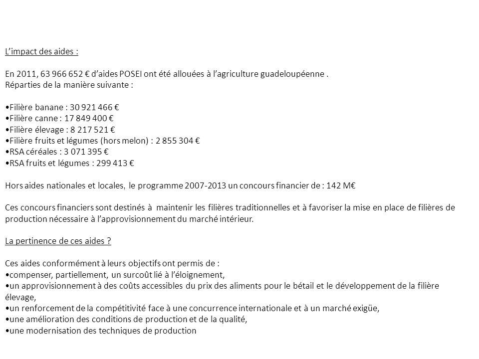 Limpact des aides : En 2011, 63 966 652 daides POSEI ont été allouées à lagriculture guadeloupéenne. Réparties de la manière suivante : Filière banane