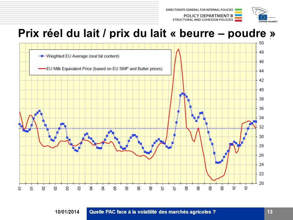 Prix réel du lait / prix du lait « beurre – poudre » 10/01/2014Quelle PAC face à la volatilité des marchés agricoles ?13