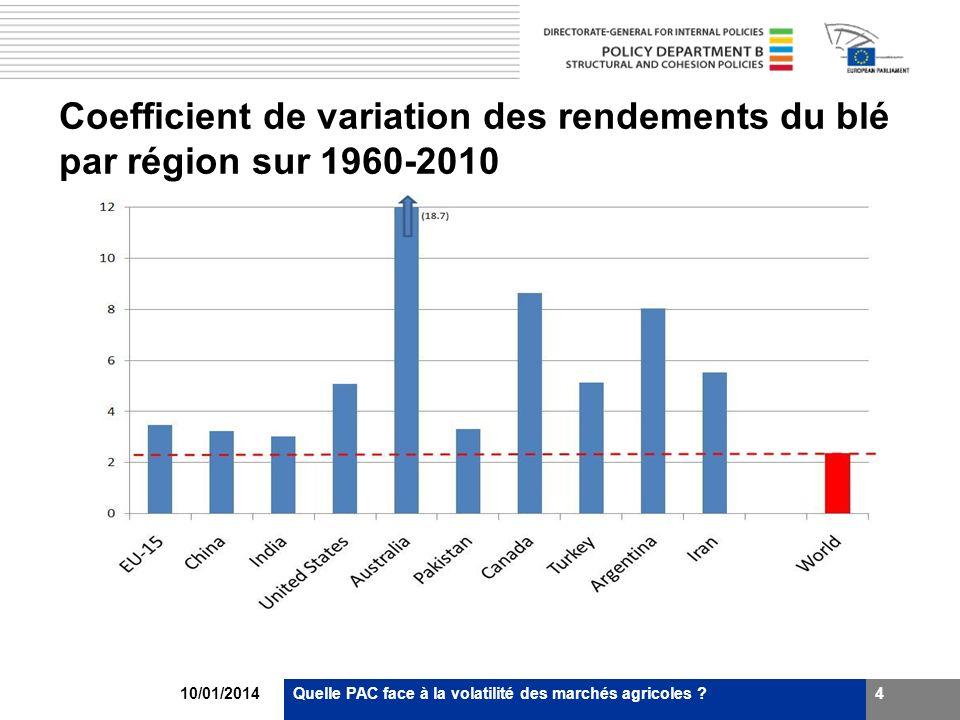 10/01/2014Quelle PAC face à la volatilité des marchés agricoles ?4 Coefficient de variation des rendements du blé par région sur 1960-2010