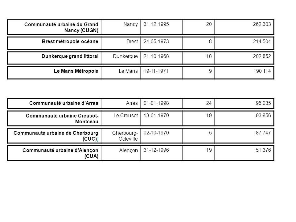 Communauté urbaine du Grand Nancy (CUGN) Nancy31-12-199520262 303 Brest métropole océaneBrest24-05-19738214 504 Dunkerque grand littoralDunkerque21-10-196818202 852 Le Mans MétropoleLe Mans19-11-19719190 114 Communauté urbaine dArrasArras01-01-19982495 035 Communauté urbaine Creusot- Montceau Le Creusot13-01-19701993 856 Communauté urbaine de Cherbourg (CUC) ) ) Cherbourg- Octeville 02-10-1970587 747 Communauté urbaine dAlençon (CUA) Alençon31-12-19961951 376