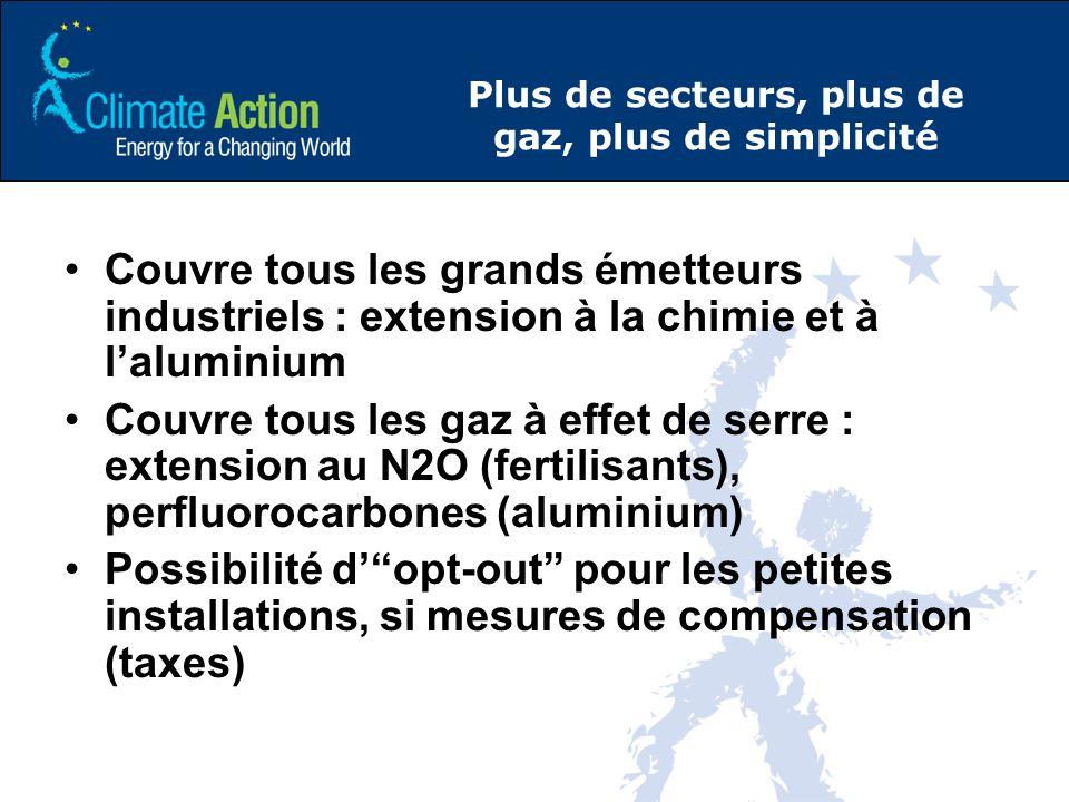 Plus de secteurs, plus de gaz, plus de simplicité Couvre tous les grands émetteurs industriels : extension à la chimie et à laluminium Couvre tous les gaz à effet de serre : extension au N2O (fertilisants), perfluorocarbones (aluminium) Possibilité dopt-out pour les petites installations, si mesures de compensation (taxes)