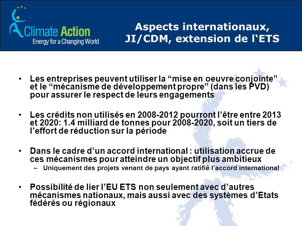 Aspects internationaux, JI/CDM, extension de lETS Les entreprises peuvent utiliser la mise en oeuvre conjointe et le mécanisme de développement propre (dans les PVD) pour assurer le respect de leurs engagements Les crédits non utilisés en 2008-2012 pourront lêtre entre 2013 et 2020: 1.4 milliard de tonnes pour 2008-2020, soit un tiers de leffort de réduction sur la période Dans le cadre dun accord international : utilisation accrue de ces mécanismes pour atteindre un objectif plus ambitieux –Uniquement des projets venant de pays ayant ratifié laccord international Possibilité de lier lEU ETS non seulement avec dautres mécanismes nationaux, mais aussi avec des systèmes dEtats fédérés ou régionaux