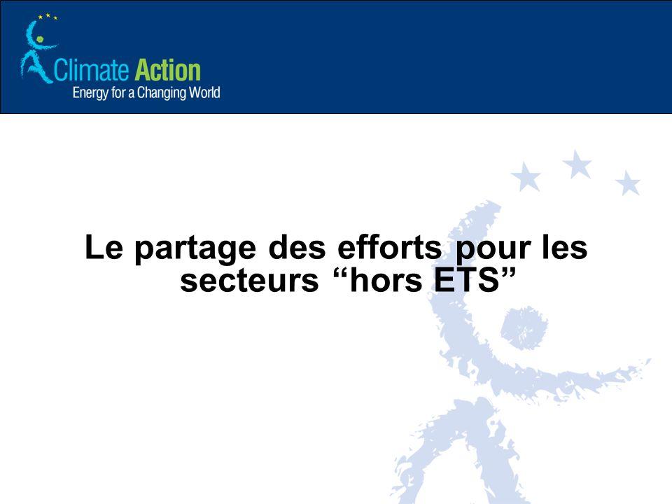 Le partage des efforts pour les secteurs hors ETS