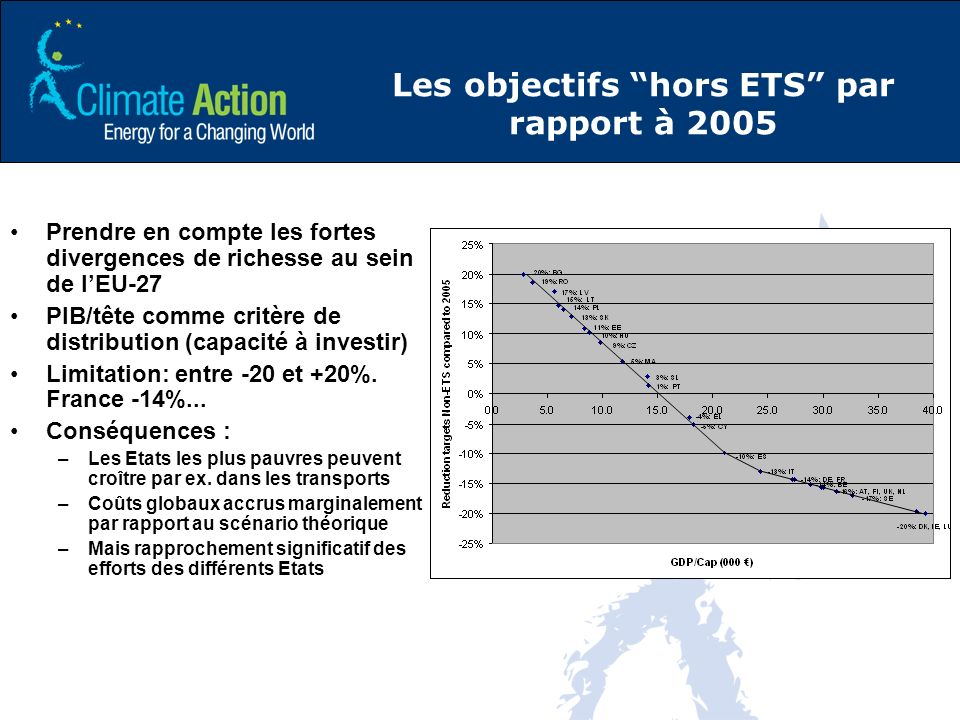Les objectifs hors ETS par rapport à 2005 Prendre en compte les fortes divergences de richesse au sein de lEU-27 PIB/tête comme critère de distribution (capacité à investir) Limitation: entre -20 et +20%.