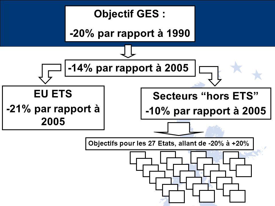 Objectif GES : -20% par rapport à 1990 -14% par rapport à 2005 EU ETS -21% par rapport à 2005 Secteurs hors ETS -10% par rapport à 2005 Objectifs pour les 27 Etats, allant de -20% à +20%