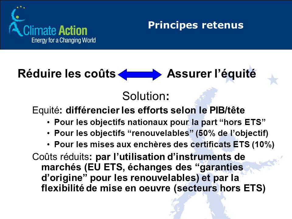 Principes retenus Réduire les coûts Assurer léquité Solution: Equité: différencier les efforts selon le PIB/tête Pour les objectifs nationaux pour la part hors ETS Pour les objectifs renouvelables (50% de lobjectif) Pour les mises aux enchères des certificats ETS (10%) Coûts réduits: par lutilisation dinstruments de marchés (EU ETS, échanges des garanties dorigine pour les renouvelables) et par la flexibilité de mise en oeuvre (secteurs hors ETS)