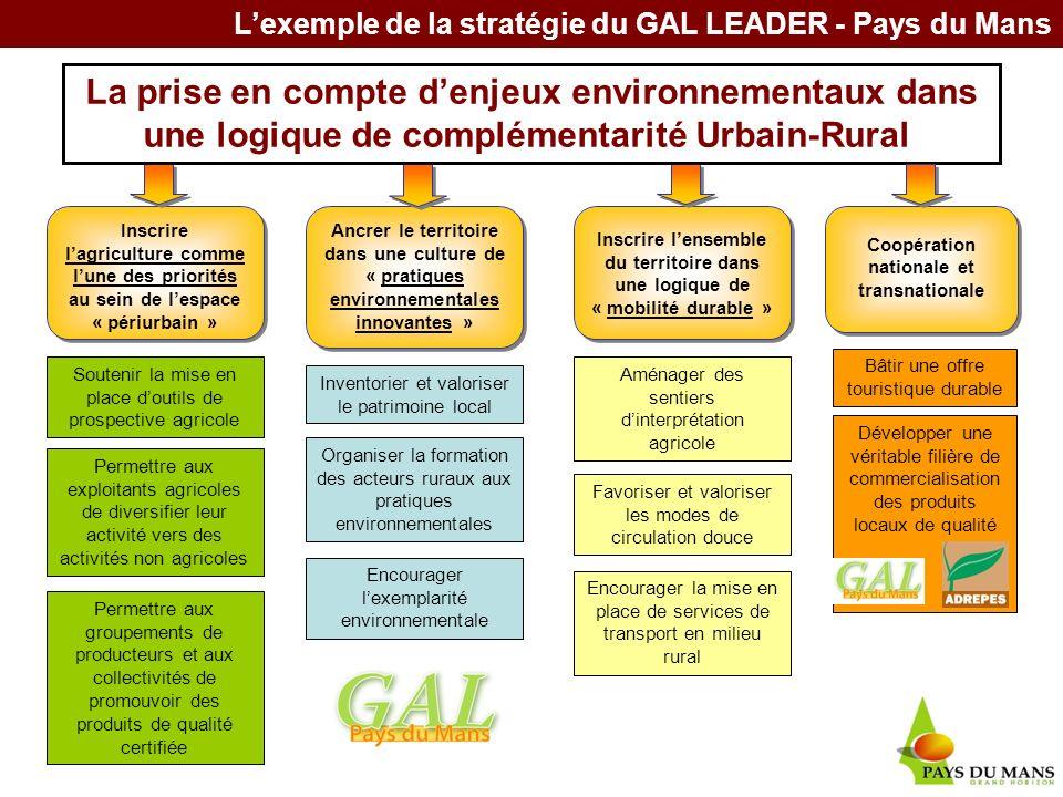 Fiches actions Inscrire lagriculture comme lune des priorités au sein de lespace « périurbain » Soutenir la mise en place doutils de prospective agric