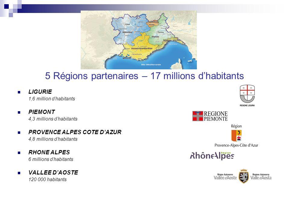 5 Régions partenaires – 17 millions dhabitants LIGURIE 1,6 million dhabitants PIEMONT 4,3 millions dhabitants PROVENCE ALPES COTE DAZUR 4,8 millions dhabitants RHONE ALPES 6 millions dhabitants VALLEE DAOSTE 120 000 habitants