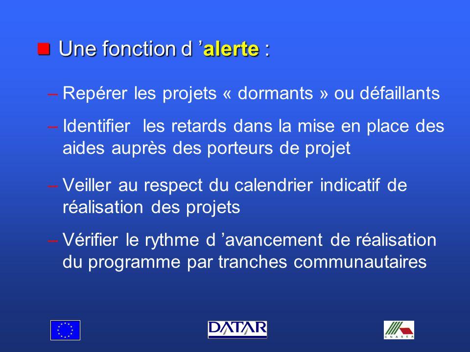 Les fonctionnalités d un système de pilotage Une fonction d information en temps réel sur : Une fonction d information en temps réel sur : – –la situation de l enveloppe des crédits européens – –les projets déposés et sélectionnés – –les décisions attributives et le suivi des aides européennes et nationales