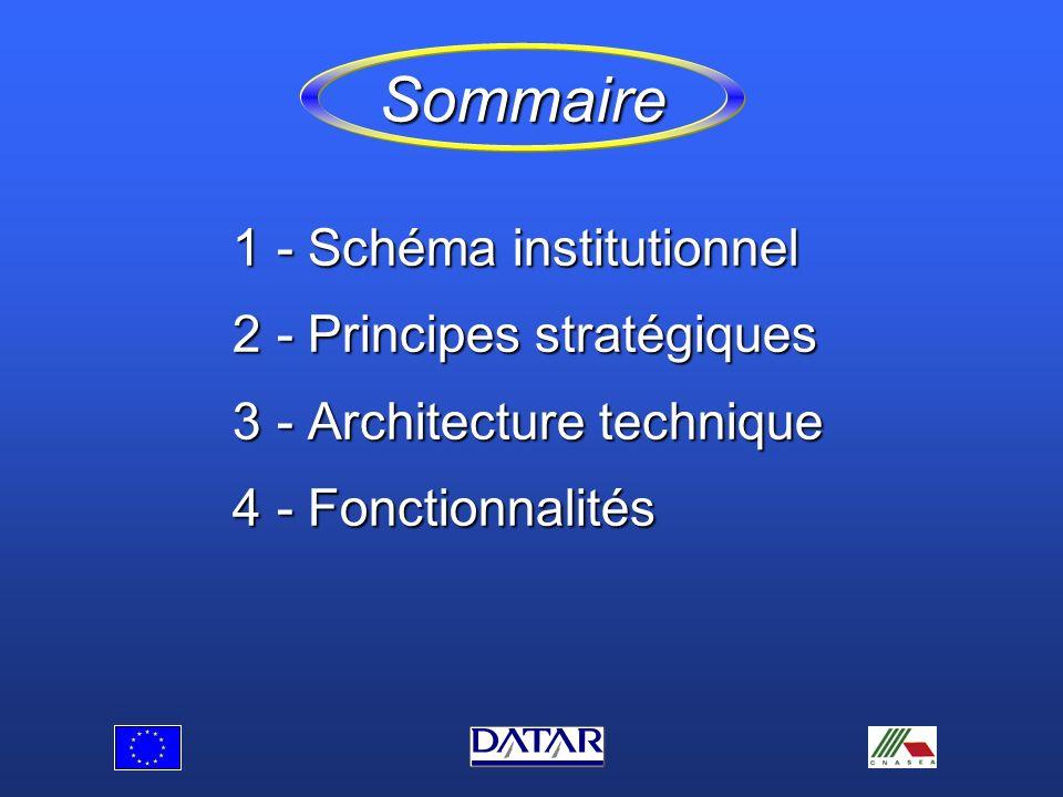 Sommaire 1- Schéma institutionnel 2- Principes stratégiques 3- Architecture technique 4- Fonctionnalités