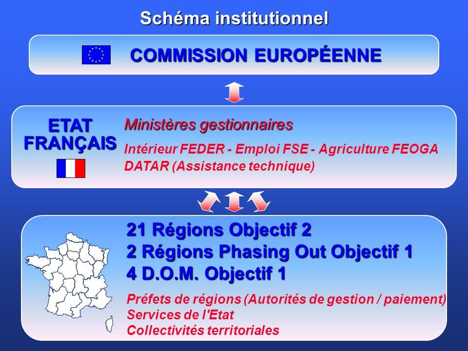21 Régions Objectif 2 2 Régions Phasing Out Objectif 1 4 D.O.M.