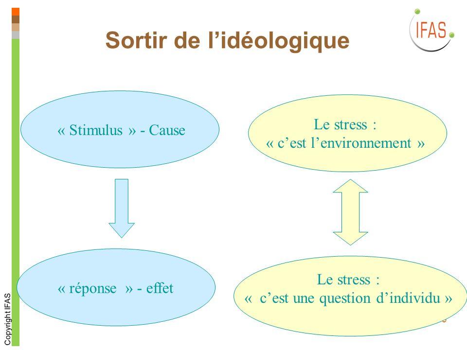Copyright IFAS 3 Sortir de lidéologique Le stress : « cest lenvironnement » Le stress : « cest une question dindividu » « Stimulus » - Cause « réponse » - effet