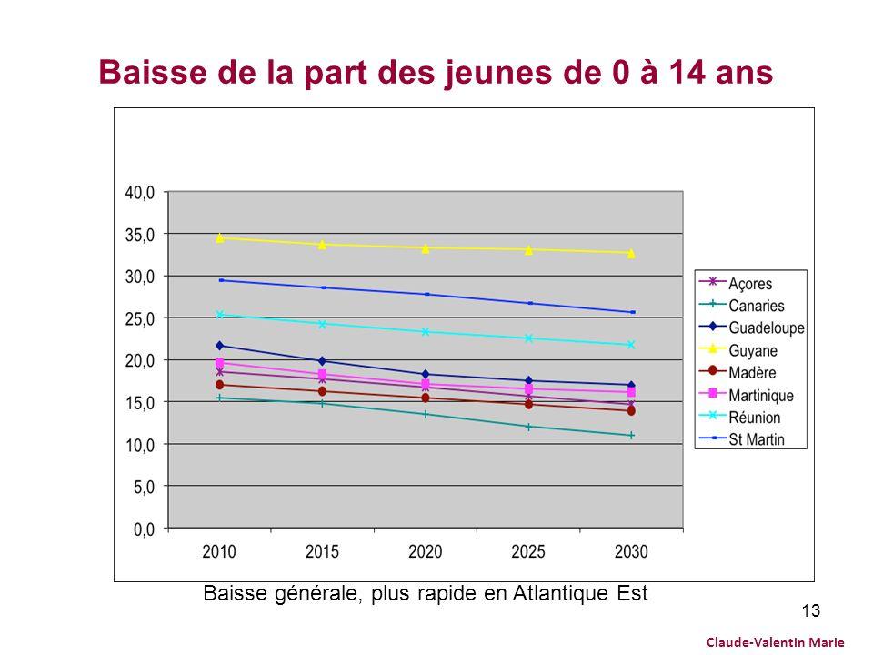13 Baisse de la part des jeunes de 0 à 14 ans Baisse générale, plus rapide en Atlantique Est Claude-Valentin Marie