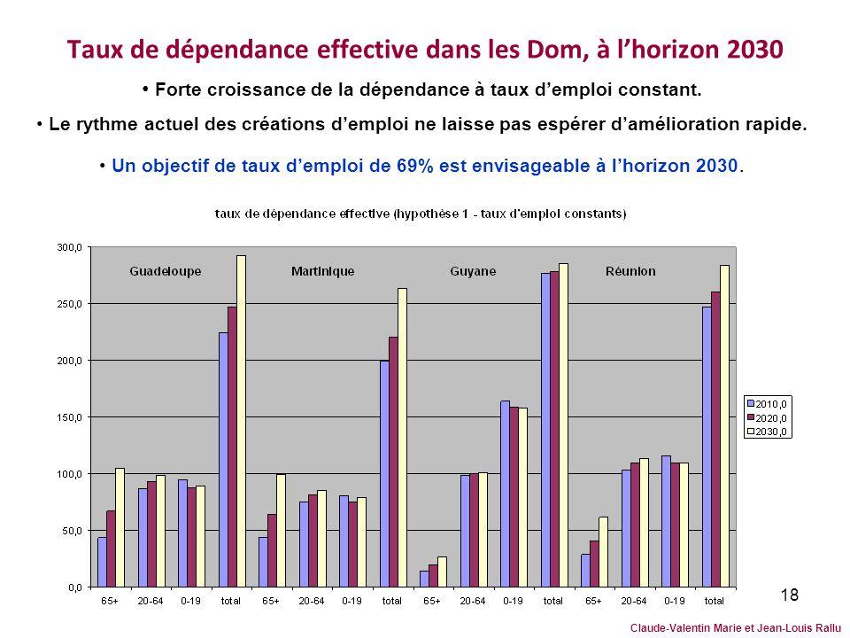 18 Taux de dépendance effective dans les Dom, à lhorizon 2030 Forte croissance de la dépendance à taux demploi constant. Le rythme actuel des création