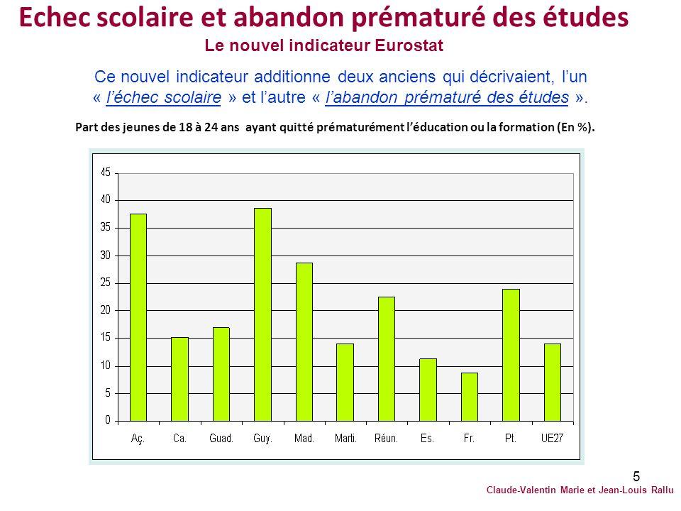 5 Echec scolaire et abandon prématuré des études Le nouvel indicateur Eurostat Part des jeunes de 18 à 24 ans ayant quitté prématurément léducation ou