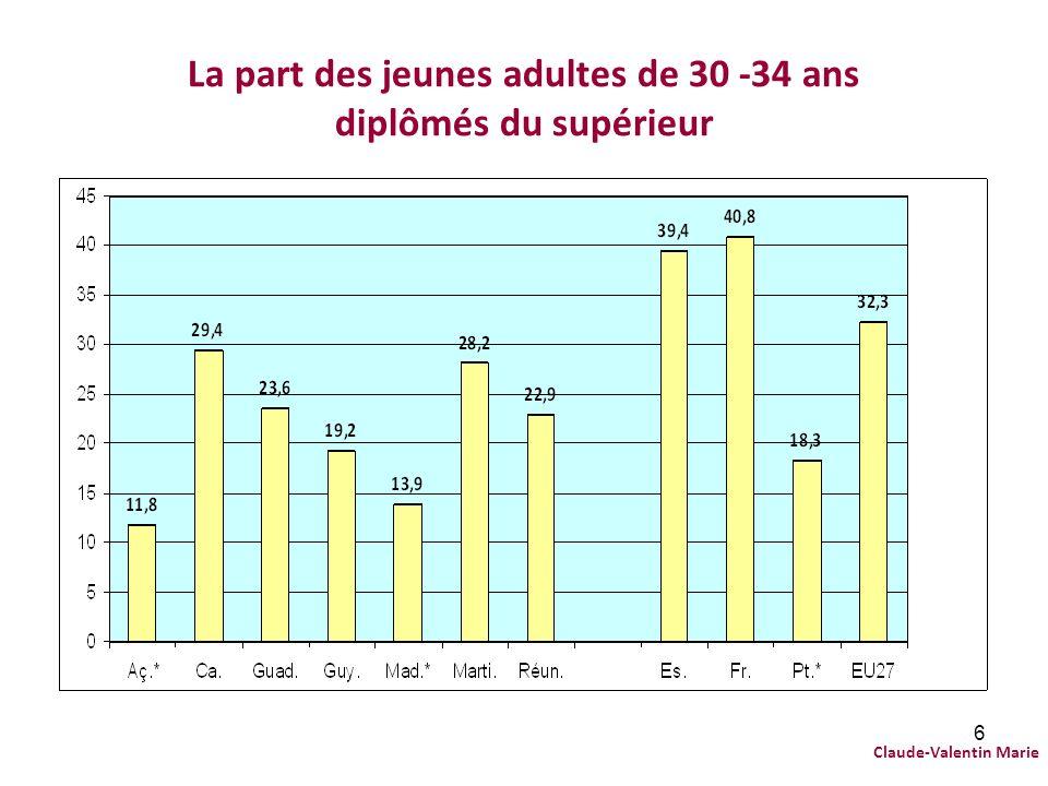 6 La part des jeunes adultes de 30 -34 ans diplômés du supérieur Claude-Valentin Marie
