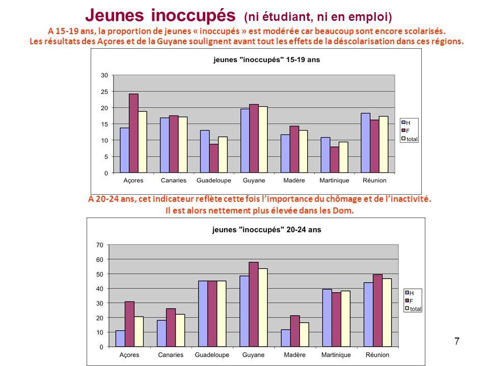 7 Jeunes inoccupés (ni étudiant, ni en emploi) A 15-19 ans, la proportion de jeunes « inoccupés » est modérée car beaucoup sont encore scolarisés. Les
