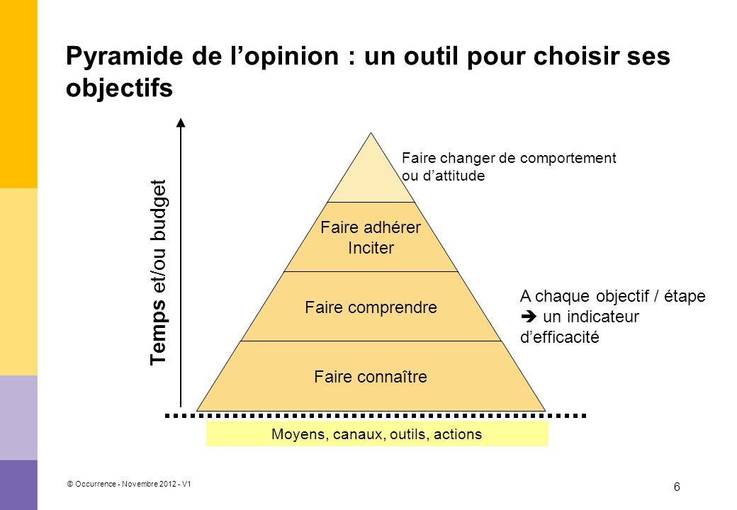 © Occurrence - Novembre 2012 - V1 6 Pyramide de lopinion : un outil pour choisir ses objectifs Temps et/ou budget Faire changer de comportement ou dat