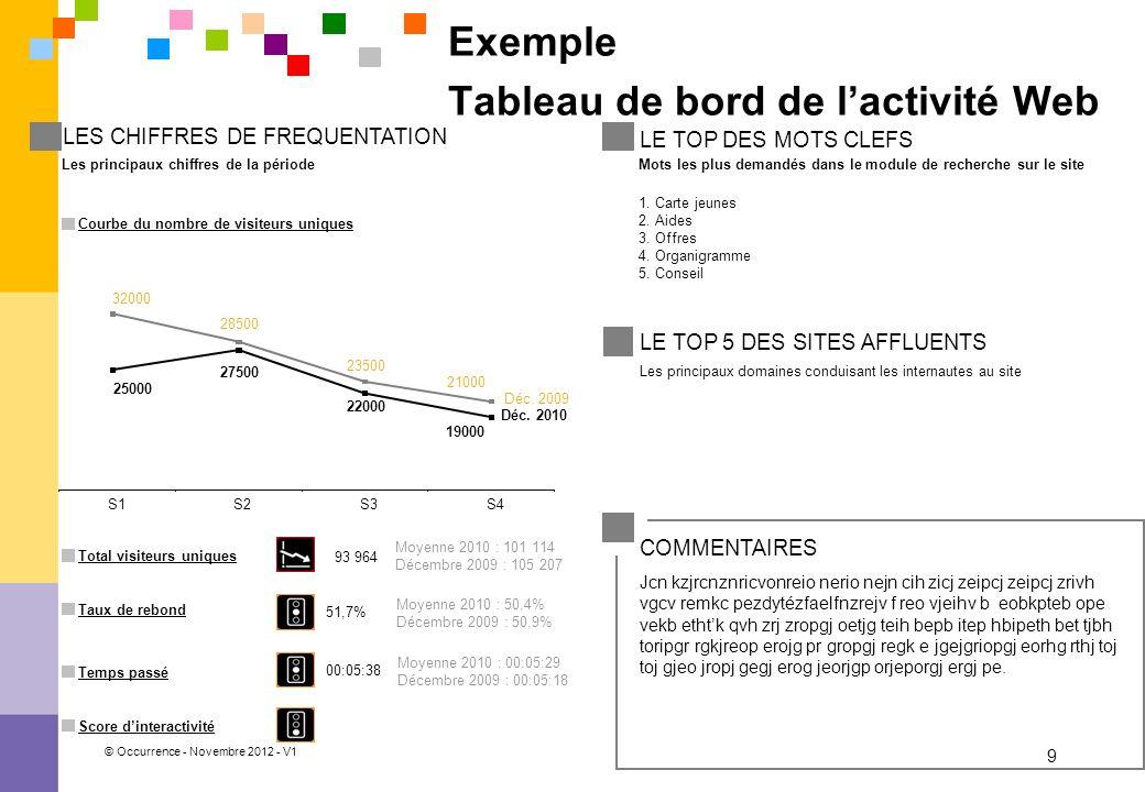 © Occurrence - Novembre 2012 - V1 9 1. Carte jeunes 2. Aides 3. Offres 4. Organigramme 5. Conseil Exemple Tableau de bord de lactivité Web 25000 27500