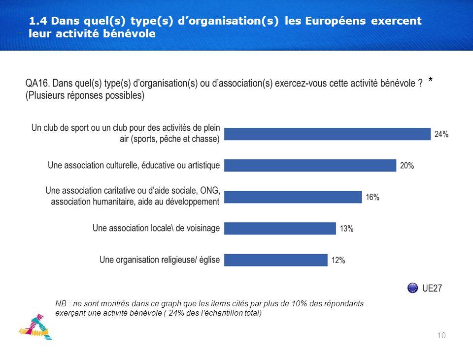 10 1.4 Dans quel(s) type(s) dorganisation(s) les Européens exercent leur activité bénévole NB : ne sont montrés dans ce graph que les items cités par plus de 10% des répondants exerçant une activité bénévole ( 24% des l échantillon total) *