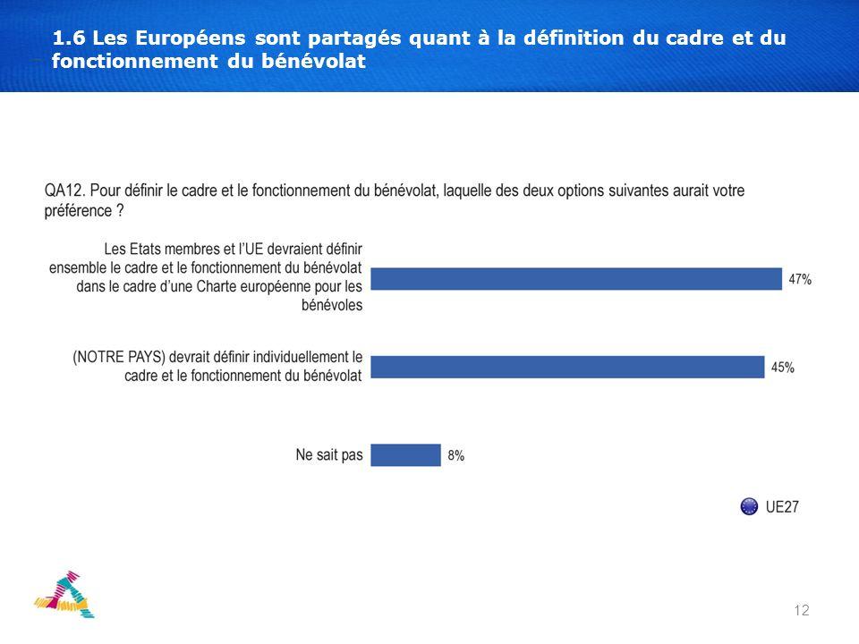 12 1.6 Les Européens sont partagés quant à la définition du cadre et du fonctionnement du bénévolat
