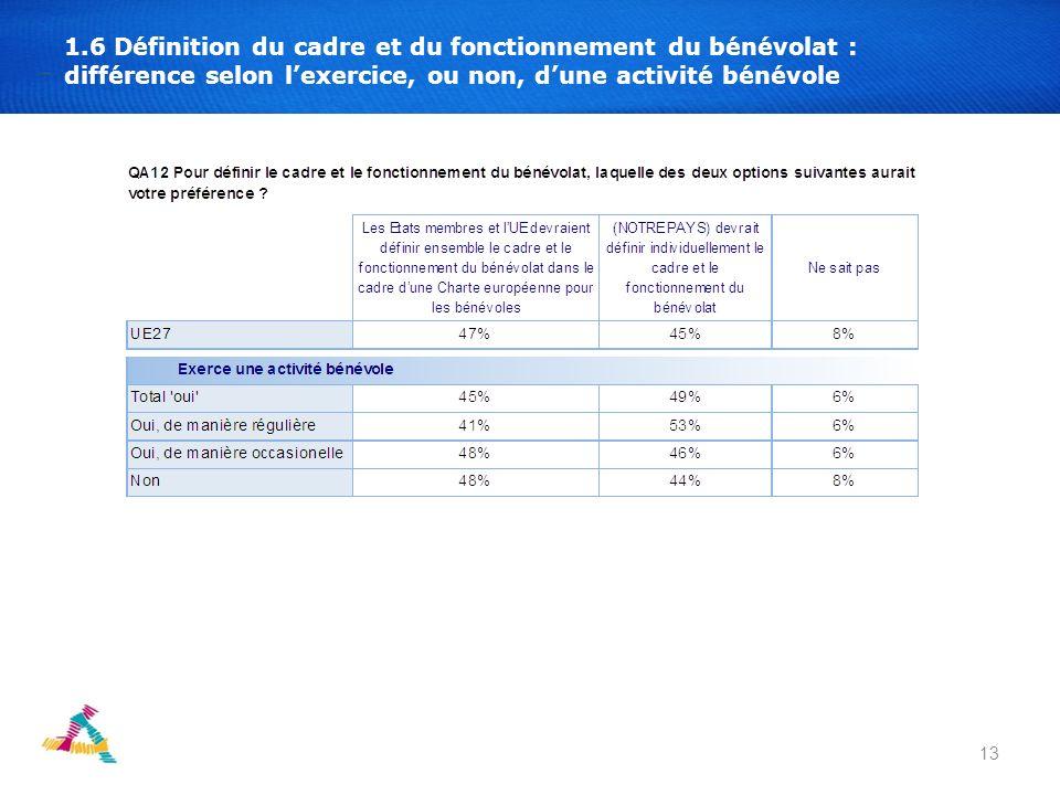 13 1.6 Définition du cadre et du fonctionnement du bénévolat : différence selon lexercice, ou non, dune activité bénévole