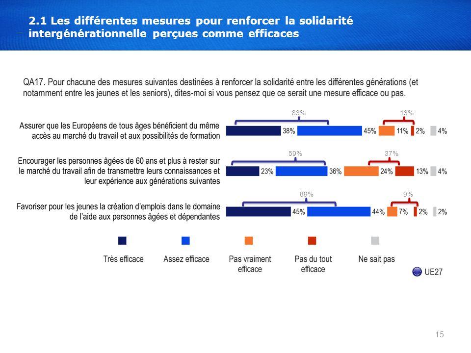 15 2.1 Les différentes mesures pour renforcer la solidarité intergénérationnelle perçues comme efficaces 83% 59% 89% 13% 37% 9%