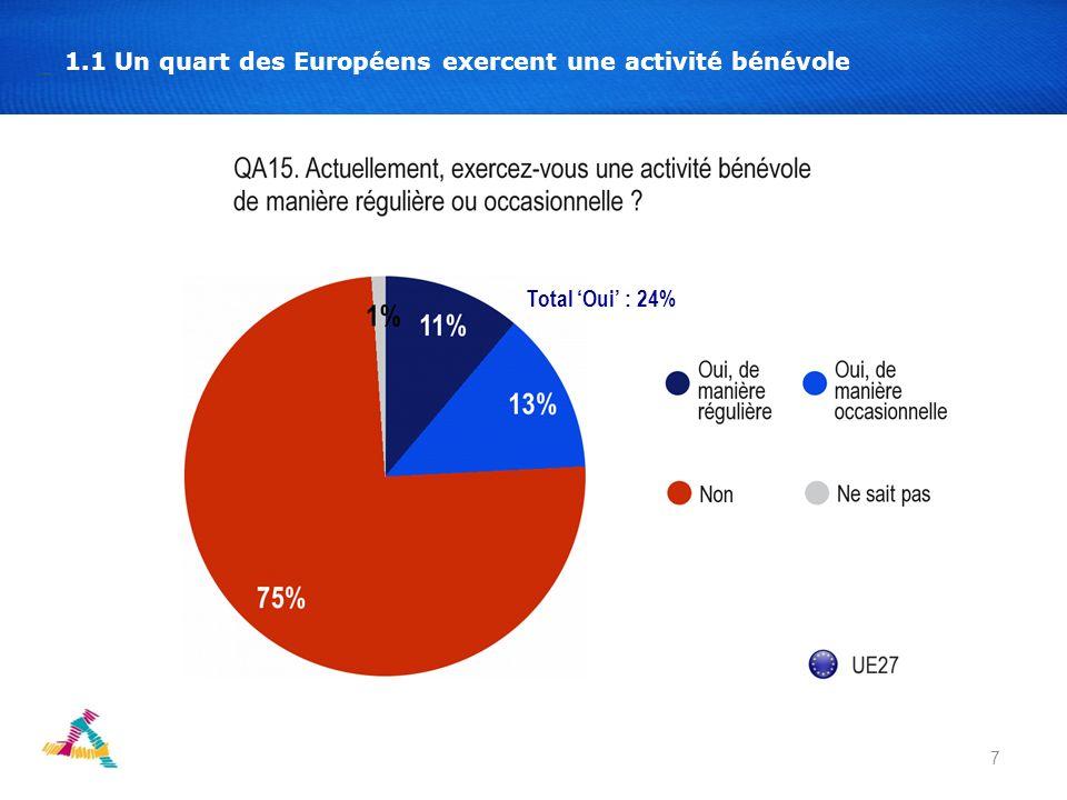 7 1.1 Un quart des Européens exercent une activité bénévole Total Oui : 24%