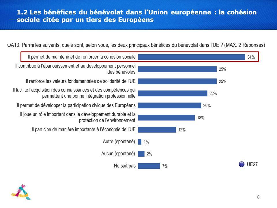 8 1.2 Les bénéfices du bénévolat dans lUnion européenne : la cohésion sociale citée par un tiers des Européens