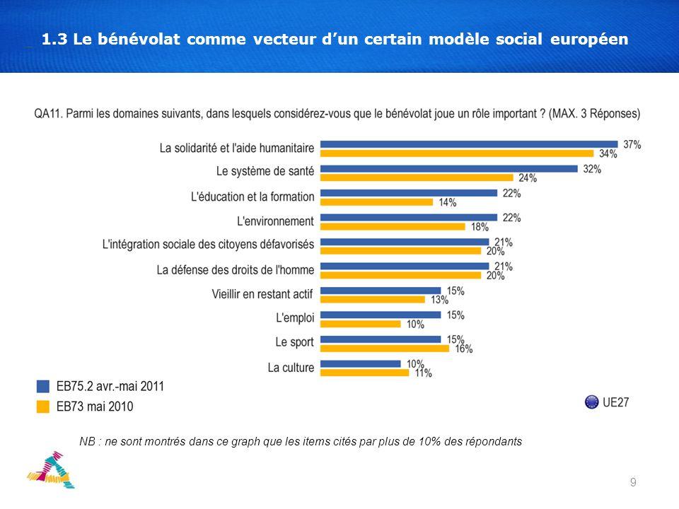 9 1.3 Le bénévolat comme vecteur dun certain modèle social européen NB : ne sont montrés dans ce graph que les items cités par plus de 10% des répondants