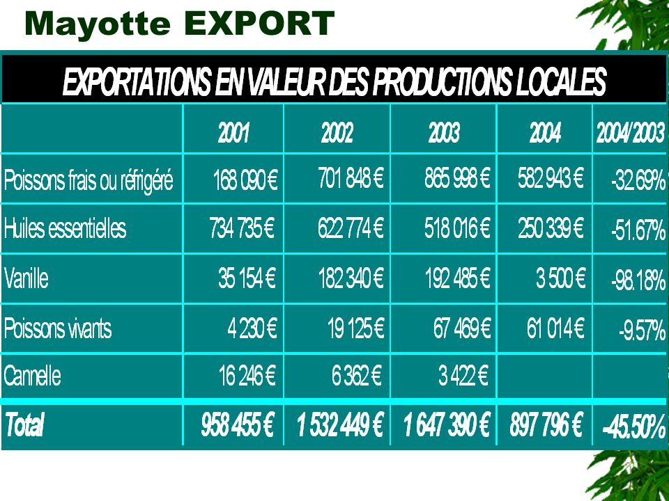 Mayotte EXPORT