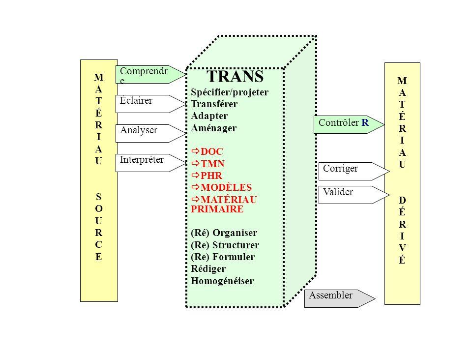 MATÉRIAUDÉRIVÉMATÉRIAUDÉRIVÉ MATÉRIAUSOURCEMATÉRIAUSOURCE Comprendr e Éclairer Analyser Interpréter TRANS Spécifier/projeter Transférer Adapter Aménag
